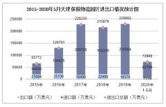 2020年1-5月天津保税物流园区进出口金额及进出口差额统计分析