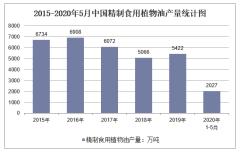 2020年1-5月中国精制食用植物油产量及增速统计