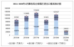 2020年1-5月潍坊综合保税区进出口金额及进出口差额统计分析