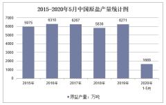 2020年1-5月中国原盐产量及增速统计