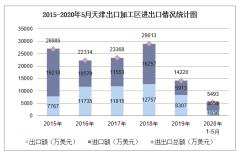 2020年1-5月天津出口加工区进出口金额及进出口差额统计分析