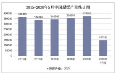 2020年1-5月中国原煤产量及增速统计