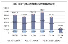 2020年1-5月天津港保税区进出口金额及进出口差额统计分析