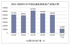 2020年1-5月中国金属轧制设备产量及增速统计