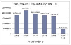 2020年1-5月中国移动电话产量及增速统计