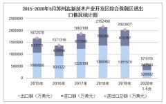 2020年1-5月苏州高新技术产业开发区综合保税区进出口金额及进出口差额统计分析