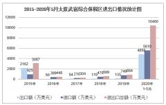 2020年1-5月太原武宿综合保税区进出口金额及进出口差额统计分析