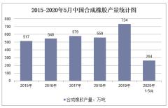 2020年1-5月中国合成橡胶产量及增速统计