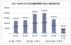 2020年1-5月天津东疆保税港区进出口金额及进出口差额统计分析