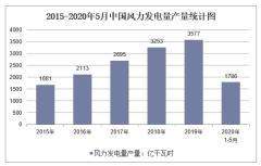 2020年1-5月中国风力发电量产量及增速统计