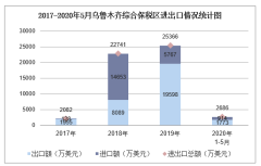 2020年1-5月乌鲁木齐综合保税区进出口金额及进出口差额统计分析