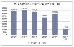 2020年1-5月中国工业锅炉产量及增速统计