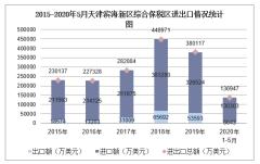 2020年1-5月天津滨海新区综合保税区进出口金额及进出口差额统计分析
