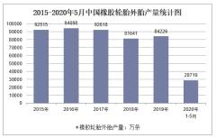 2020年1-5月中国橡胶轮胎外胎产量及增速统计