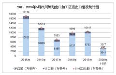 2020年1-5月四川绵阳出口加工区进出口金额及进出口差额统计分析