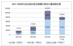 2020年1-5月石家庄综合保税区进出口金额及进出口差额统计分析