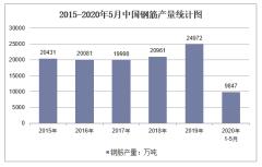 2020年1-5月中国钢筋产量及增速统计