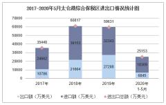 2020年1-5月太仓港综合保税区进出口金额及进出口差额统计分析
