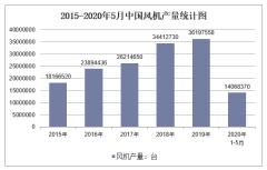 2020年1-5月中国风机产量及增速统计
