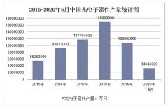 2020年1-5月中国光电子器件产量及增速统计