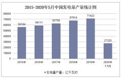 2020年1-5月中国发电量产量及增速统计