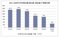 2020年1-5月中国白酒(折65度,商品量)产量及增速统计
