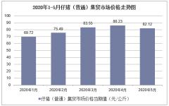 2020年1-5月仔猪(普通)集贸市场价格走势及增速分析