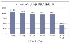2020年1-5月中国原油产量及增速统计