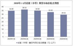 2020年1-5月活猪(中等)集贸市场价格走势及增速分析