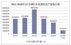 2020年1-5月中国汽车仪器仪表产量及增速统计