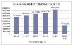 2020年1-5月中国气体压缩机产量及增速统计