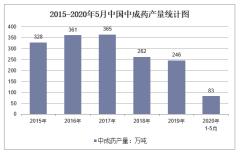 2020年1-5月中国中成药产量及增速统计