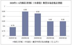 2020年1-5月棉花[籽棉](中准级)集贸市场价格走势及增速分析