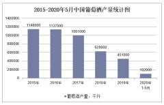 2020年1-5月中国葡萄酒产量及增速统计