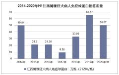 2014-2020年江西博雅各类型血制品批签发量统计分析「图」