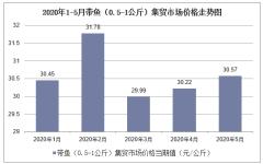 2020年1-5月带鱼(0.5-1公斤)集贸市场价格走势及增速分析