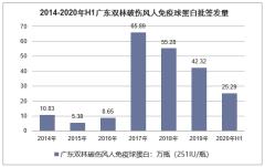 2014-2020年广东双林各类型血制品批签发量统计分析「图」