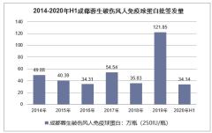 2014-2020年成都蓉生各类型血制品批签发量统计分析「图」