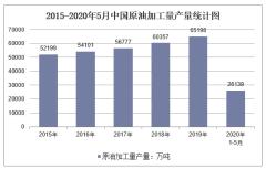 2020年1-5月中国原油加工量产量及增速统计
