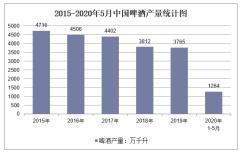 2020年1-5月中国啤酒产量及增速统计