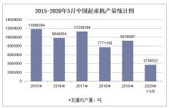 2020年1-5月中国起重机产量及增速统计