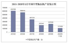 2020年1-5月中国中型拖拉机产量及增速统计