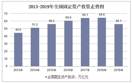 2013-2019年全国固定资产投资走势图