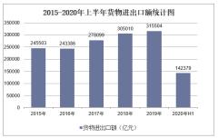 2020年上半年货物进出口总额及结构分析「图」