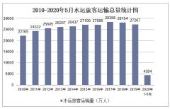 2020年1-5月水运交通运输旅客运输量和周转量统计「图」
