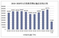 2020年1-5月铁路交通运输货物运输量和周转量统计「图」