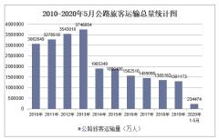 2020年1-5月公路交通运输旅客运输量和周转量统计「图」
