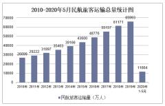 2020年1-5月民航交通运输旅客运输量和周转量统计「图」