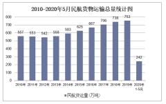 2020年1-5月民航交通运输货物运输量和周转量统计「图」