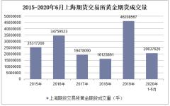 2020年1-6月上海期货交易所黄金期货成交量及成交金额统计